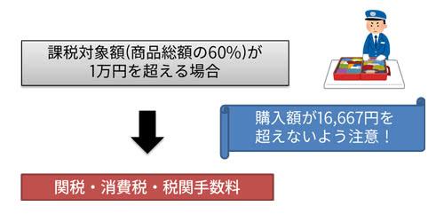 個人輸入で掛かる関税・消費税・税関手数料
