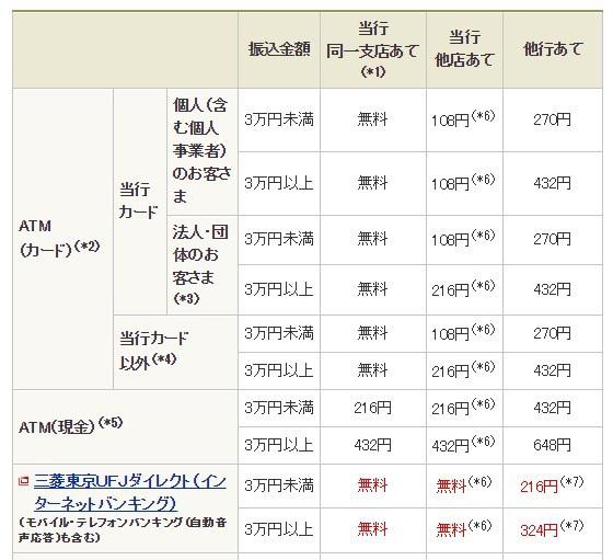 三菱東京UFJ銀行の振込手数料