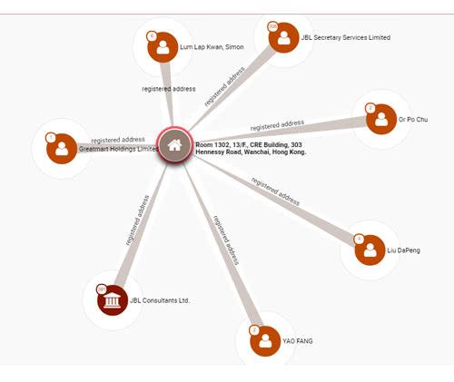 OMSの会社住所のデータベース